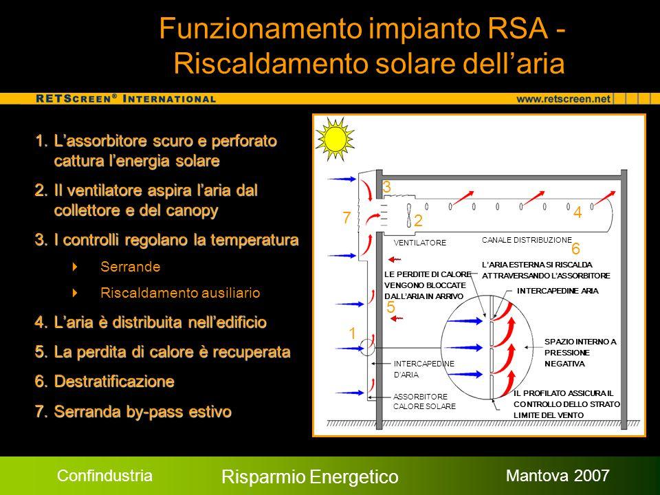 Confindustria Risparmio Energetico Mantova 2007 Funzionamento impianto RSA - Riscaldamento solare dell'aria 1.L'assorbitore scuro e perforato cattura l'energia solare 2.Il ventilatore aspira l'aria dal collettore e del canopy 3.I controlli regolano la temperatura  Serrande  Riscaldamento ausiliario 4.L'aria è distribuita nell'edificio 5.La perdita di calore è recuperata 6.Destratificazione 7.Serranda by-pass estivo 1 5 4 3 2 6 7 CANALE DISTRIBUZIONE INTERCAPEDINE ARIA INTERCAPEDINE D'ARIA ASSORBITORE CALORE SOLARE SPAZIO INTERNO A PRESSIONE NEGATIVA IL PROFILATO ASSICURA IL CONTROLLO DELLO STRATO LIMITE DEL VENTO VENTILATORE L'ARIA ESTERNA SI RISCALDA ATTRAVERSANDO L'ASSORBITORE LE PERDITE DI CALORE VENGONO BLOCCATE DALL'ARIA IN ARRIVO