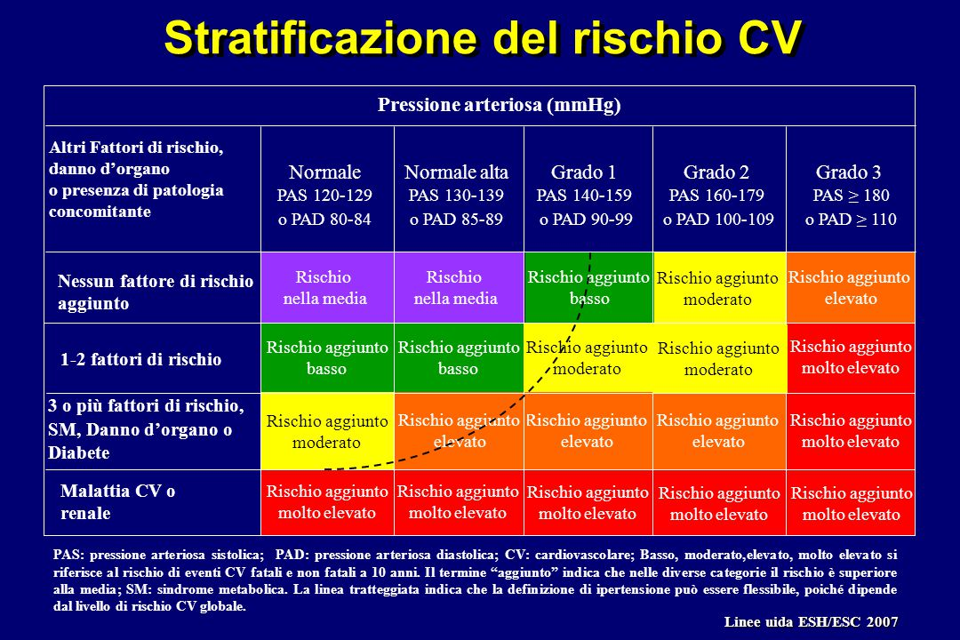 Stratificazione del rischio CV Rischio aggiunto molto elevato Rischio aggiunto molto elevato Rischio aggiunto molto elevato Rischio aggiunto elevato Rischio aggiunto molto elevato Rischio aggiunto molto elevato Rischio aggiunto elevato Rischio aggiunto elevato Rischio aggiunto moderato Rischio aggiunto basso Pressione arteriosa (mmHg) Altri Fattori di rischio, danno d'organo o presenza di patologia concomitante Grado 1 PAS 140-159 o PAD 90-99 Grado 2 PAS 160-179 o PAD 100-109 Grado 3 PAS ≥ 180 o PAD ≥ 110 3 o più fattori di rischio, SM, Danno d'organo o Diabete Rischio aggiunto molto elevato Rischio aggiunto molto elevato Rischio aggiunto elevato Rischio aggiunto moderato Rischio nella media Rischio aggiunto basso Rischio aggiunto basso Rischio nella media Normale PAS 120-129 o PAD 80-84 Normale alta PAS 130-139 o PAD 85-89 PAS: pressione arteriosa sistolica; PAD: pressione arteriosa diastolica; CV: cardiovascolare; Basso, moderato,elevato, molto elevato si riferisce al rischio di eventi CV fatali e non fatali a 10 anni.