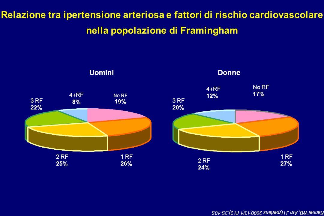 Kannel WB, Am J Hypertens 2000;13(1 Pt 2):3S-10S No RF 19% 4+RF 8% 1 RF 26% 2 RF 25% 3 RF 22% No RF 17% 4+RF 12% 1 RF 27% 2 RF 24% 3 RF 20% UominiDonne Relazione tra ipertensione arteriosa e fattori di rischio cardiovascolare nella popolazione di Framingham