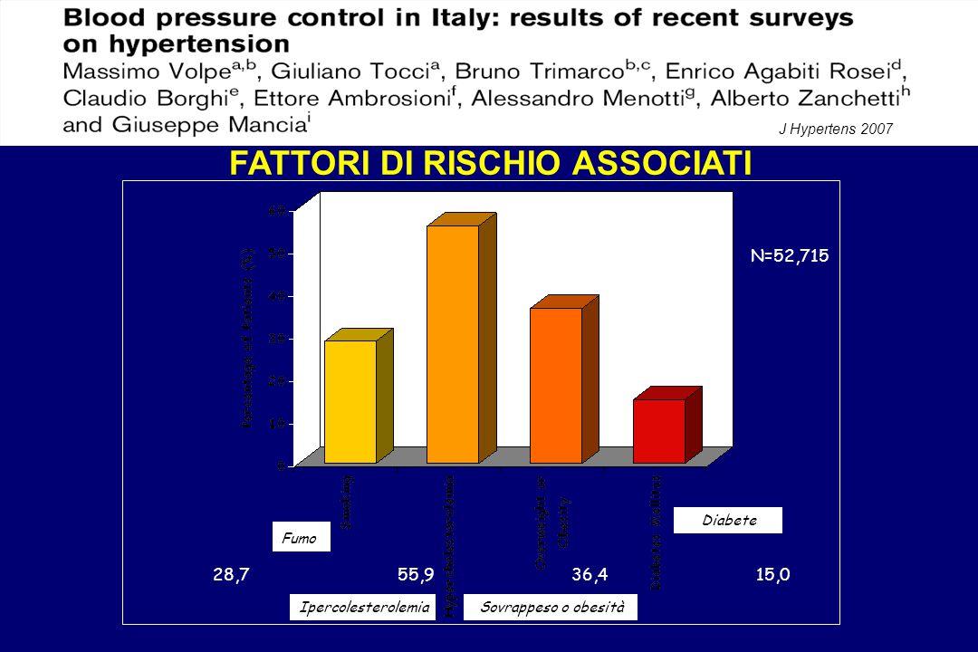 N=52,715 28,755,936,415,0 FATTORI DI RISCHIO ASSOCIATI Fumo IpercolesterolemiaSovrappeso o obesità Diabete J Hypertens 2007