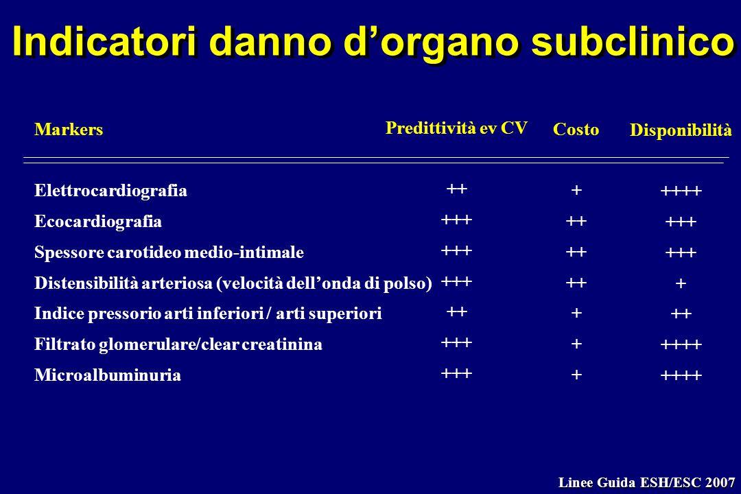 Indicatori danno d'organo subclinico Markers Elettrocardiografia Ecocardiografia Spessore carotideo medio-intimale Distensibilità arteriosa (velocità
