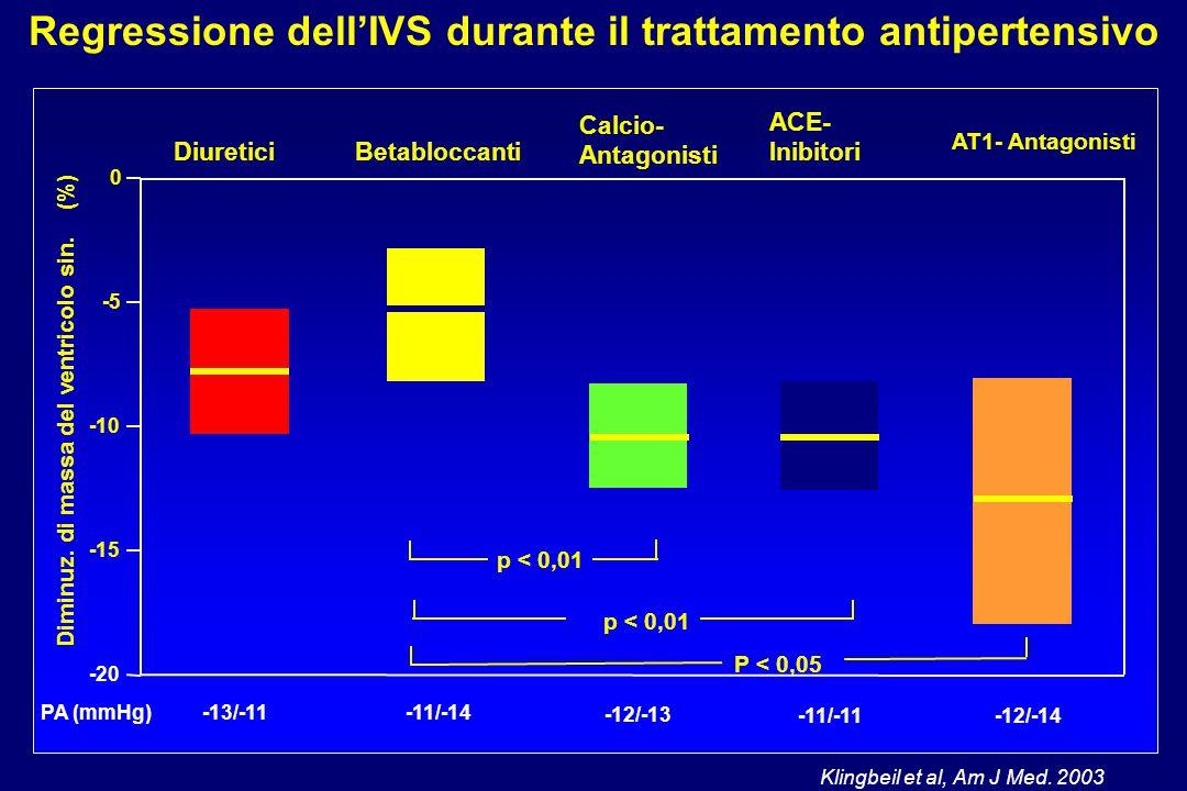 Regressione dell'IVS durante il trattamento antipertensivo 0 -5 -10 -15 -20 DiureticiBetabloccanti Calcio- Antagonisti ACE- Inibitori AT1- Antagonisti Diminuz.