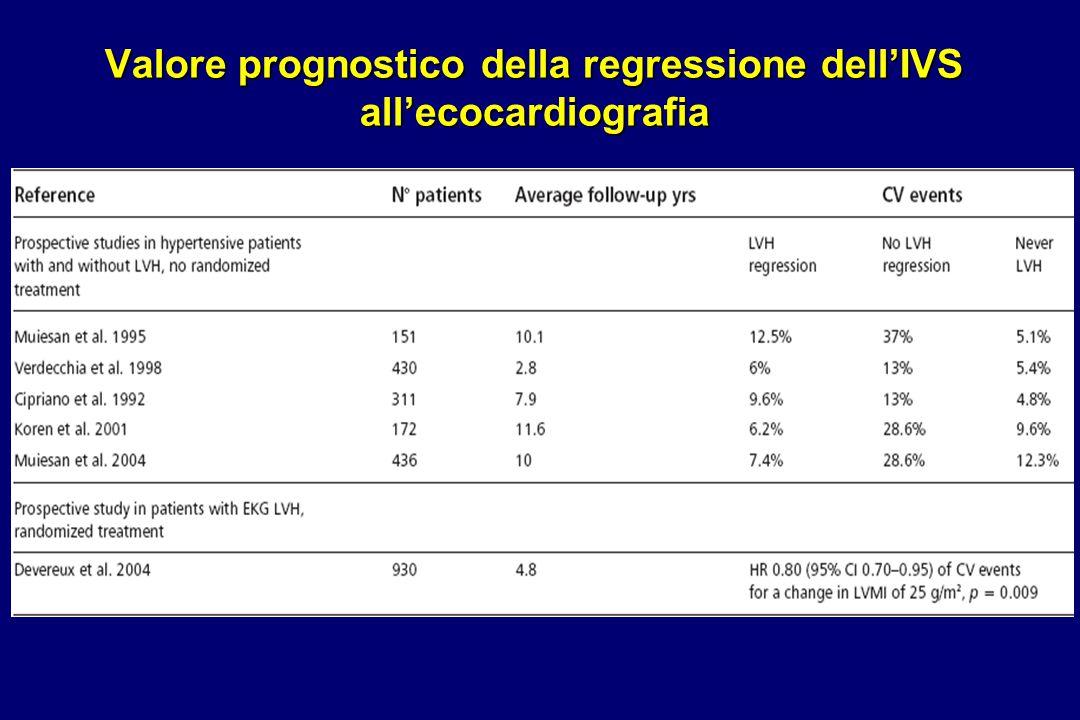Valore prognostico della regressione dell'IVS all'ecocardiografia