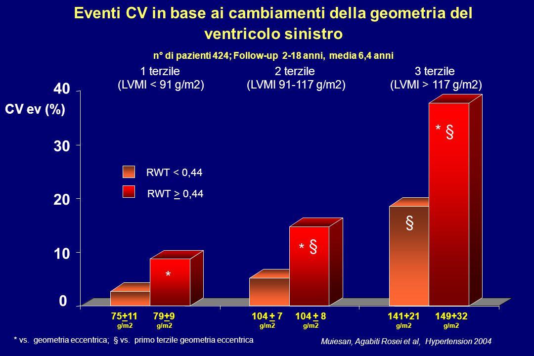 0 40 10 20 30 1 terzile (LVMI < 91 g/m2) 2 terzile (LVMI 91-117 g/m2) 3 terzile (LVMI > 117 g/m2) 149+32 g/m2 75+11 g/m2 79+9 g/m2 104 + 7 g/m2 104 + 8 g/m2 141+21 g/m2 CV ev (%) RWT < 0,44 RWT > 0,44 * * § Eventi CV in base ai cambiamenti della geometria del ventricolo sinistro n° di pazienti 424; Follow-up 2-18 anni, media 6,4 anni Muiesan, Agabiti Rosei et al, Hypertension 2004 * § § * vs.