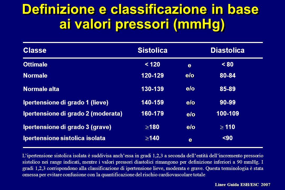 Definizione e classificazione in base ai valori pressori (mmHg) Definizione e classificazione in base ai valori pressori (mmHg) SistolicaDiastolicaClasse Ottimale< 120< 80 Normale120-12980-84 Normale alta130-13985-89 Ipertensione di grado 1 (lieve)140-15990-99 Ipertensione di grado 2 (moderata)160-179100-109 Ipertensione di grado 3 (grave)  180  110 Ipertensione sistolica isolata  140 <90 e e/o e/o e/o e/o e/o e L'ipertensione sistolica isolata è suddivisa anch'essa in gradi 1,2,3 a seconda dell'entità dell'incremento pressorio sistolico nei range indicati, mentre i valori pressori diastolici rimangono per definizione inferiori a 90 mmHg.