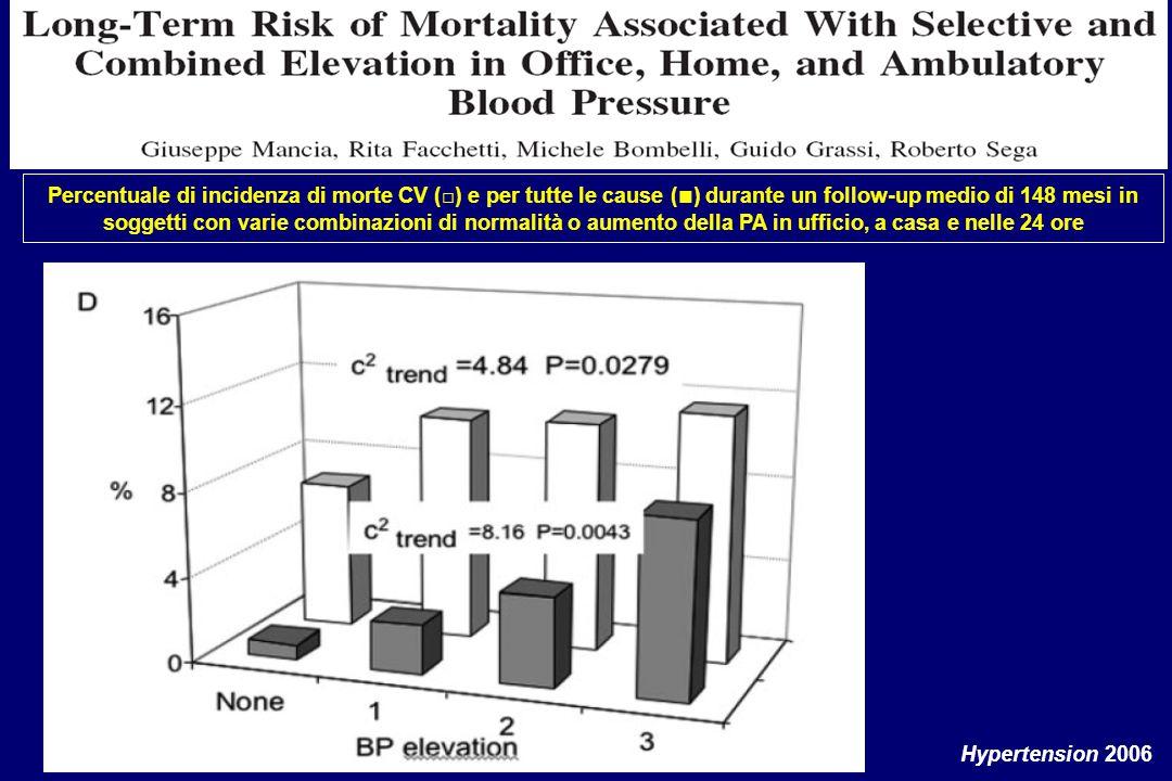 Percentuale di incidenza di morte CV (□) e per tutte le cause ( ■ ) durante un follow-up medio di 148 mesi in soggetti con varie combinazioni di normalità o aumento della PA in ufficio, a casa e nelle 24 ore Hypertension 2006