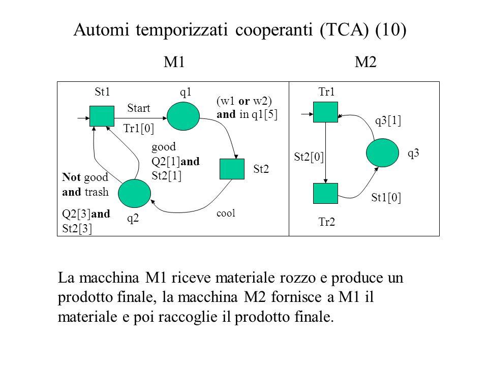 Automi temporizzati cooperanti (TCA) (10)  Tr1St1q1 q2 St2 Tr2 q3 Start Tr1[0] (w1 or w2) and in q1[5] Not good and trash Q2[3]and St2[3] good Q2[1]and St2[1] cool St2[0] q3[1] St1[0] La macchina M1 riceve materiale rozzo e produce un prodotto finale, la macchina M2 fornisce a M1 il materiale e poi raccoglie il prodotto finale.
