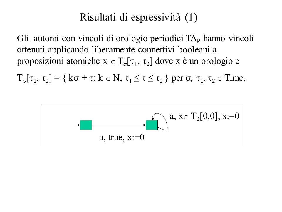 Risultati di espressività (1)  Gli automi con vincoli di orologio periodici TA P hanno vincoli ottenuti applicando liberamente connettivi booleani a proposizioni atomiche x  T  [  1,  2 ] dove x è un orologio e T  [  1,  2 ] = { k  +  ; k  N,  1 ≤  ≤  2 } per ,  1,  2  Time.