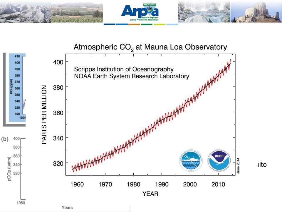 Cambiamenti osservati nella CO2 Le concentrazioni di CO2, CH4 ed N2O sono aumentati dal 1750 ad oggi del 40%, 150% e 20%, raggiungendo i valori più el
