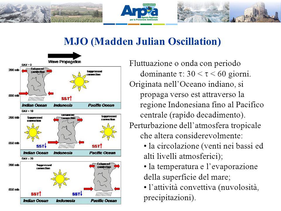 MJO (Madden Julian Oscillation) Fluttuazione o onda con periodo dominante  : 30 <  < 60 giorni. Originata nell'Oceano indiano, si propaga verso est