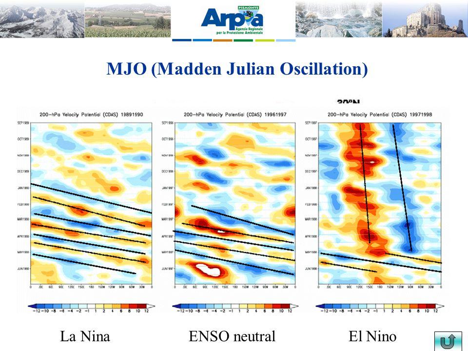 MJO (Madden Julian Oscillation) La NinaENSO neutral El Nino