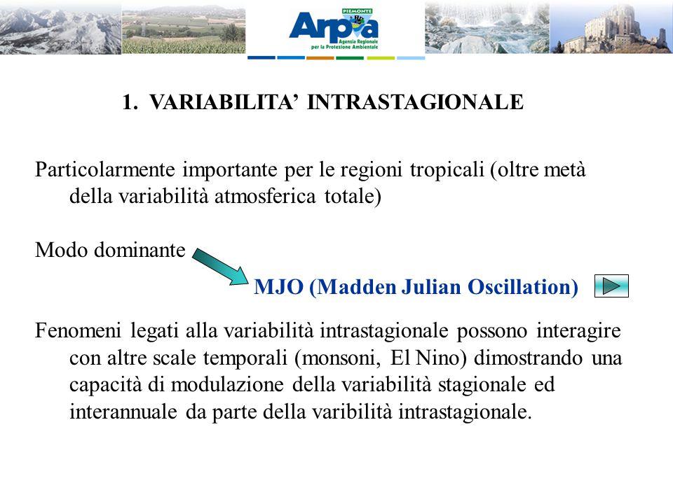 1. VARIABILITA' INTRASTAGIONALE Particolarmente importante per le regioni tropicali (oltre metà della variabilità atmosferica totale) Modo dominante F
