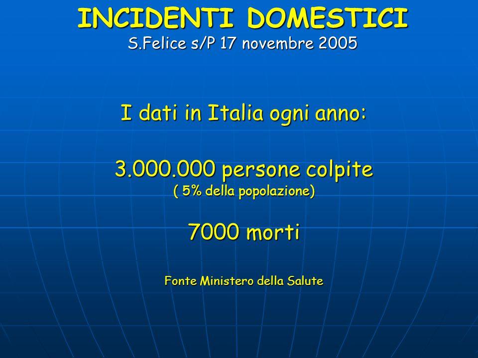 INCIDENTI DOMESTICI S.Felice s/P 17 novembre 2005 I dati in Italia ogni anno: 3.000.000 persone colpite ( 5% della popolazione) 7000 morti Fonte Ministero della Salute