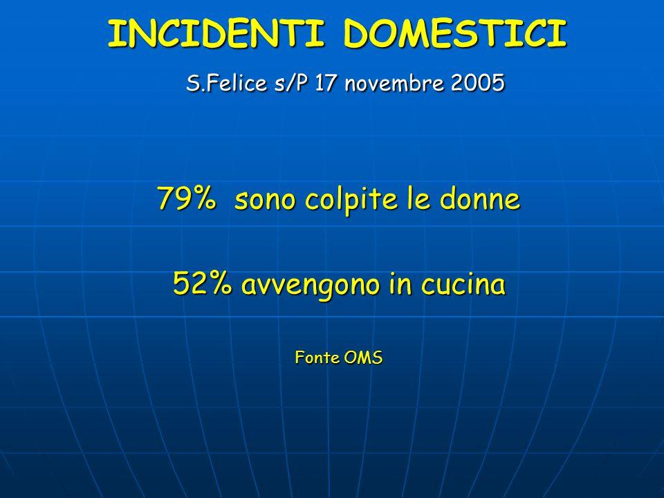 INCIDENTI DOMESTICI S.Felice s/P 17 novembre 2005 I dati in Italia ogni anno: 3.000.000 persone colpite ( 5% della popolazione) 7000 morti Fonte Minis