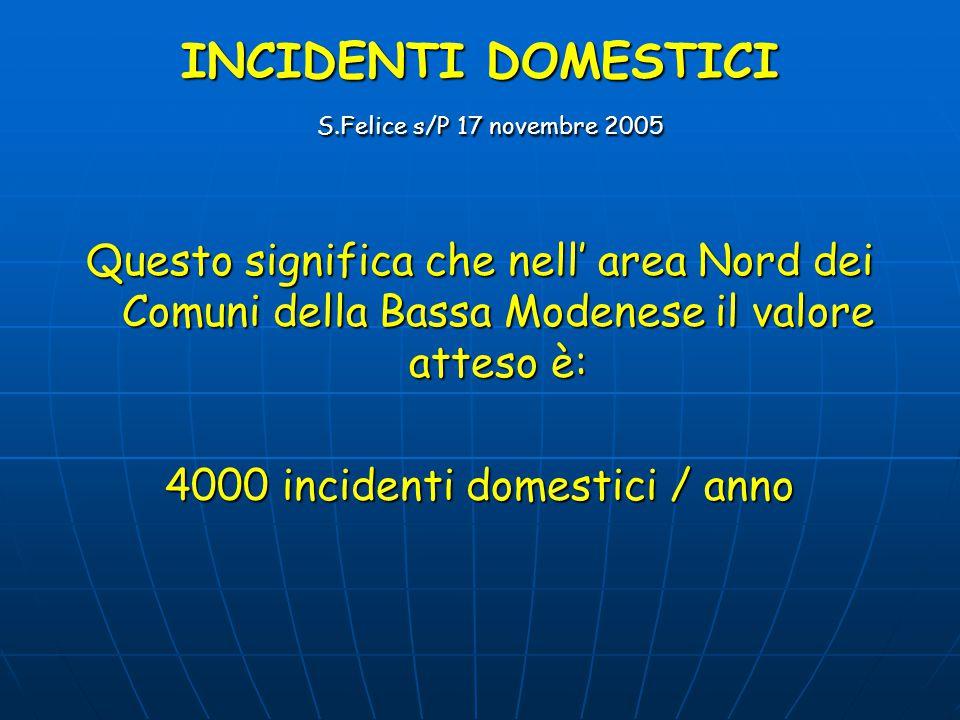 INCIDENTI DOMESTICI S.Felice s/P 17 novembre 2005 Questo significa che nell' area Nord dei Comuni della Bassa Modenese il valore atteso è: 4000 incidenti domestici / anno