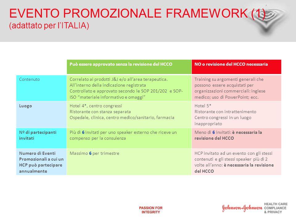 EVENTO PROMOZIONALE FRAMEWORK(2) (adattato per l'ITALIA) Può essere approvato senza la revisione del HCCONO o revisione del HCCO necessaria Rapporto Speaker esterno/Chair/ Partecipanti Fino a 3 speaker non è necessaria l'approvazione del HCCO.