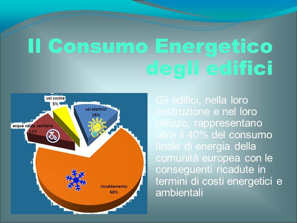 Gli edifici, nella loro costruzione e nel loro utilizzo, rappresentano oltre il 40% del consumo finale di energia della comunità europea con le conseg