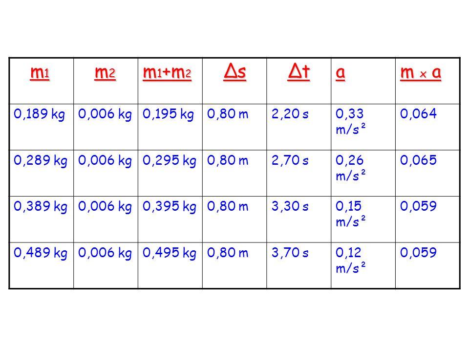 m 1 m 1 m 2 m 2 m 1 +m 2 Δs Δs Δt Δta m x a 0,189 kg0,006 kg0,195 kg0,80 m2,20 s0,33 m/s² 0,064 0,289 kg0,006 kg0,295 kg0,80 m2,70 s0,26 m/s² 0,065 0,