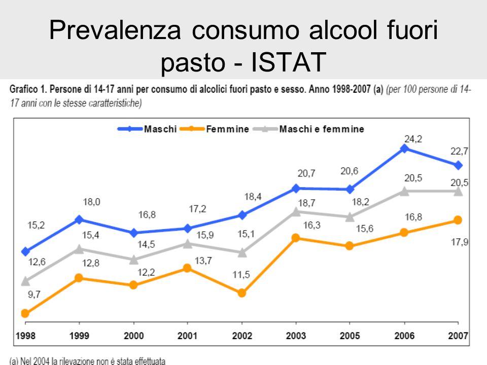 Prevalenza consumo alcool fuori pasto - ISTAT