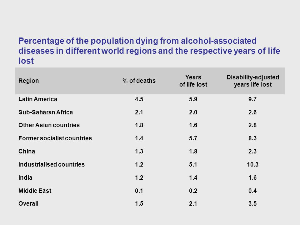 Percentage of the population dying from alcohol-associated diseases in different world regions and the respective years of life lost Region% of deaths Years of life lost Disability-adjusted years life lost Latin America4.55.99.7 Sub-Saharan Africa2.12.02.6 Other Asian countries1.81.62.8 Former socialist countries1.45.78.3 China1.31.82.3 Industrialised countries1.25.110.3 India1.21.41.6 Middle East0.10.20.4 Overall1.52.13.5