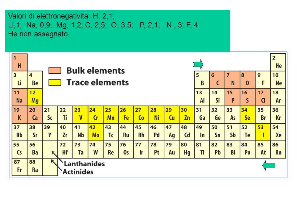 Valori di elettronegatività: H, 2,1; Li,1; Na, 0,9; Mg, 1,2; C, 2,5; O, 3,5; P, 2,1; N, 3; F, 4.