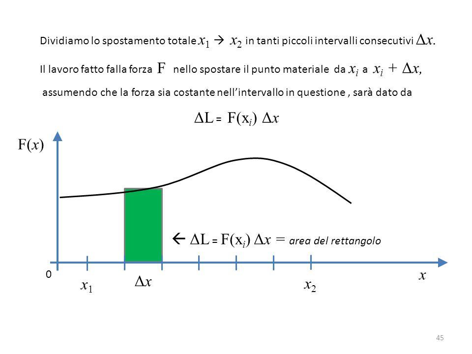 x F(x) x1x1 x2x2 0 Dividiamo lo spostamento totale x 1  x 2 in tanti piccoli intervalli consecutivi Δx.