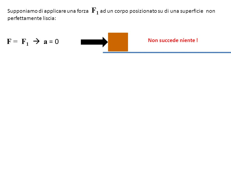 58 F = F 1  a = 0 F = F 2  a = 0 F = F 3  a = 0 F = F 4  a ≠ 0 Supponiamo di applicare una forza F 1 ad un corpo posizionato su di una superficie non perfettamente liscia: Non succede niente .