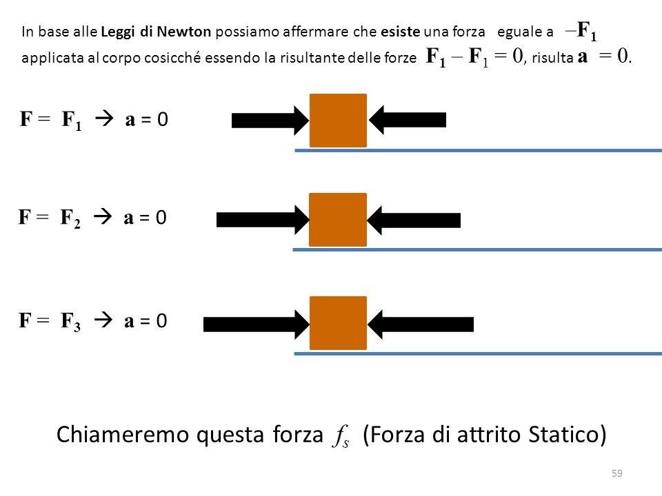 59 F = F 1  a = 0 F = F 2  a = 0 F = F 3  a = 0 In base alle Leggi di Newton possiamo affermare che esiste una forza eguale a –F 1 applicata al corpo cosicché essendo la risultante delle forze F 1 – F 1 = 0, risulta a = 0.