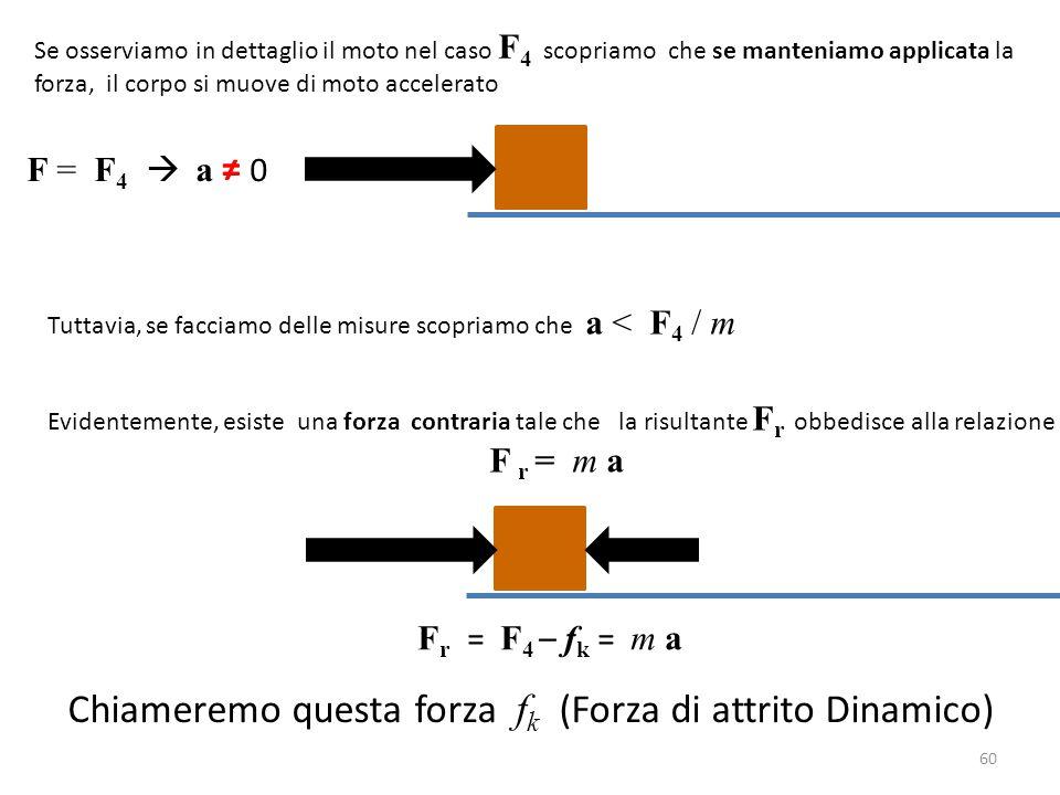 60 F = F 4  a ≠ 0 Se osserviamo in dettaglio il moto nel caso F 4 scopriamo che se manteniamo applicata la forza, il corpo si muove di moto accelerato Tuttavia, se facciamo delle misure scopriamo che a < F 4 / m Evidentemente, esiste una forza contraria tale che la risultante F r obbedisce alla relazione F r = m a F r = F 4 – f k = m a Chiameremo questa forza f k (Forza di attrito Dinamico)