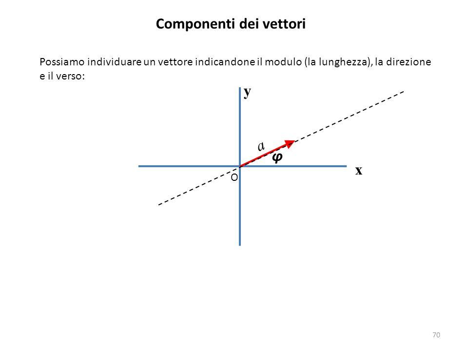 70 Componenti dei vettori Possiamo individuare un vettore indicandone il modulo (la lunghezza), la direzione e il verso: y x O φ a