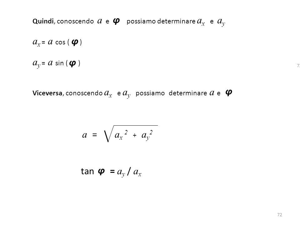 72 Quindi, conoscendo a e possiamo determinare a x e a y a x = a cos ( ) a y = a sin ( ) Viceversa, conoscendo a x e a y possiamo determinare a e φ φ φ a = a x 2 + a y 2 tan = a y / a x