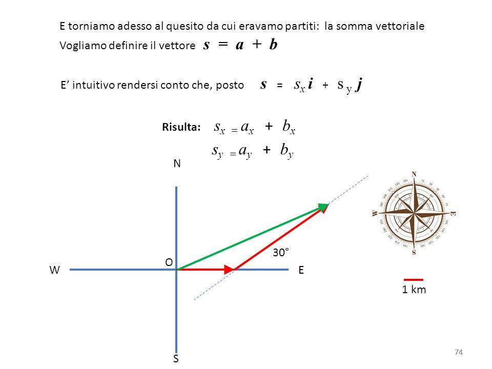 74 N S W E O 1 km 30° E torniamo adesso al quesito da cui eravamo partiti: la somma vettoriale Vogliamo definire il vettore s = a + b E' intuitivo rendersi conto che, posto s = s x i + s y j Risulta: s x = a x + b x s y = a y + b y