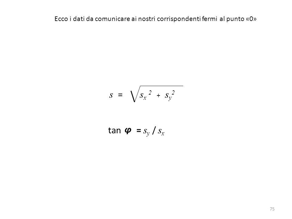 75 s = s x 2 + s y 2 tan = s y / s x Ecco i dati da comunicare ai nostri corrispondenti fermi al punto «0»