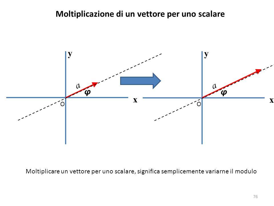 76 Moltiplicazione di un vettore per uno scalare y x O φ a Moltiplicare un vettore per uno scalare, significa semplicemente variarne il modulo y x O φ a
