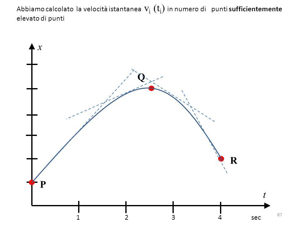 Abbiamo calcolato la velocità istantanea v i (t i ) in numero di punti sufficientemente elevato di punti 1 2 3 4 sec x t P Q R 87