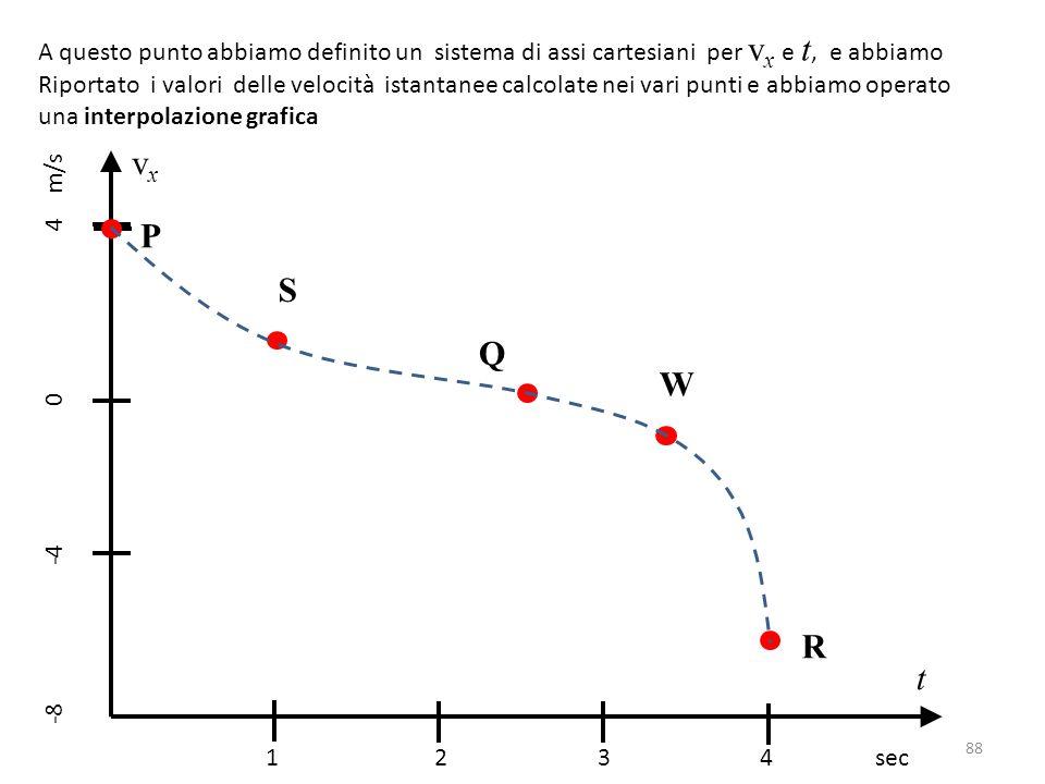 A questo punto abbiamo definito un sistema di assi cartesiani per v x e t, e abbiamo Riportato i valori delle velocità istantanee calcolate nei vari punti e abbiamo operato una interpolazione grafica 1 2 3 4 sec -8 -4 0 4 m/s vxvx t Q R P S W 88