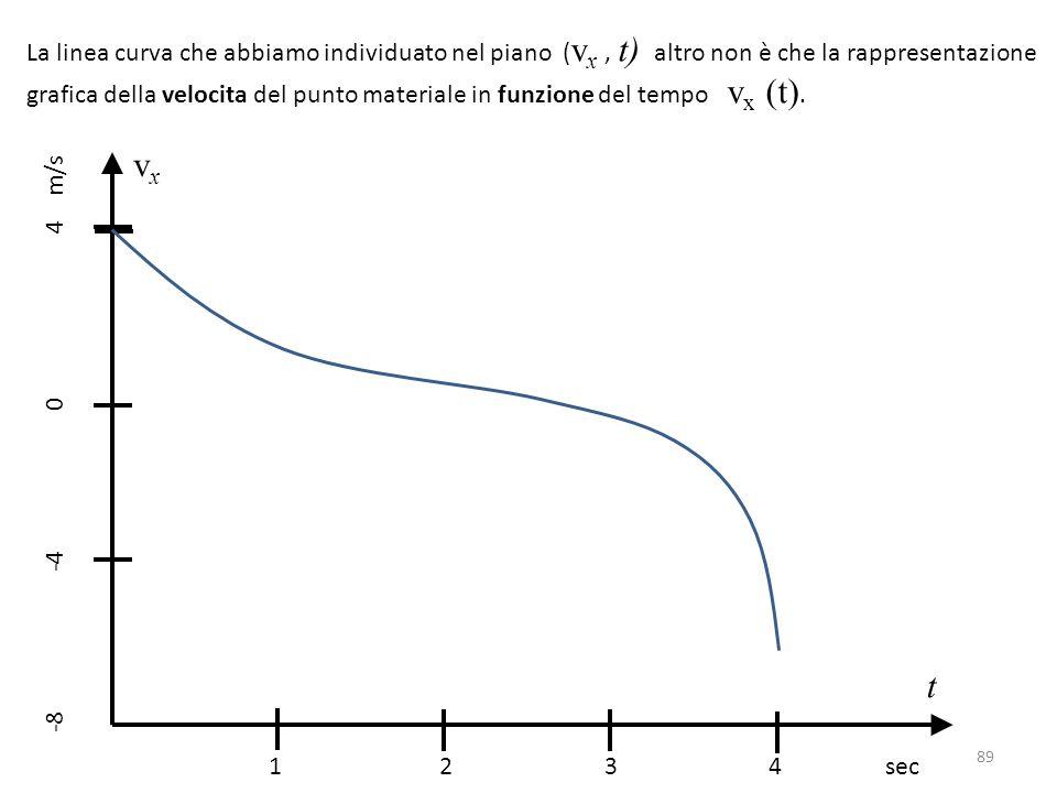 La linea curva che abbiamo individuato nel piano ( v x, t) altro non è che la rappresentazione grafica della velocita del punto materiale in funzione del tempo v x (t).