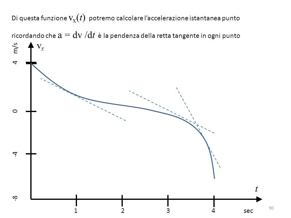 Di questa funzione v x (t) potremo calcolare l'accelerazione istantanea punto ricordando che a = dv /dt è la pendenza della retta tangente in ogni punto 1 2 3 4 sec -8 -4 0 4 m/s vxvx t 90