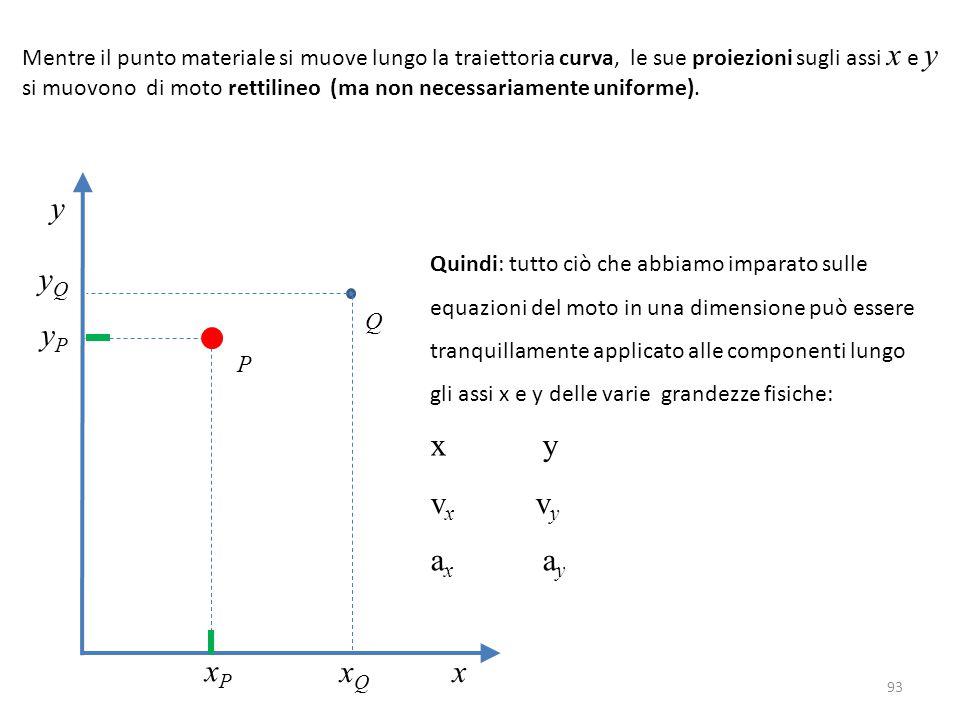 93 Mentre il punto materiale si muove lungo la traiettoria curva, le sue proiezioni sugli assi x e y si muovono di moto rettilineo (ma non necessariamente uniforme).