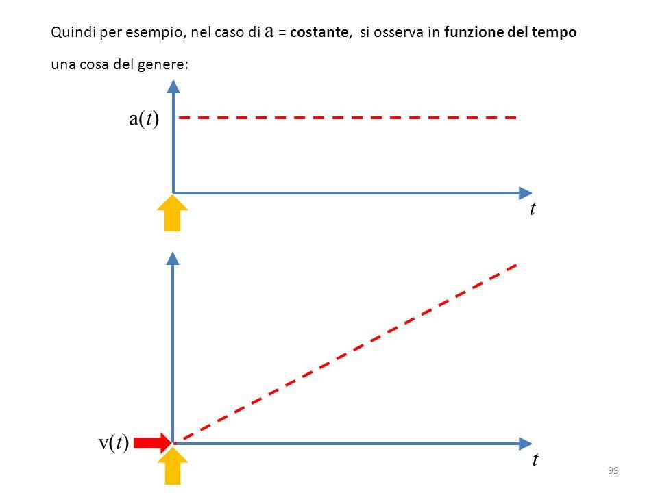 99 Quindi per esempio, nel caso di a = costante, si osserva in funzione del tempo una cosa del genere: t t a(t) v(t)