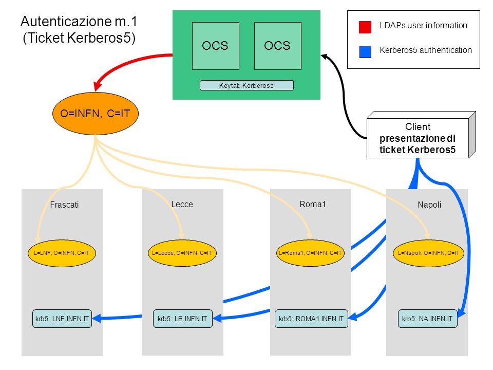 O=INFN, C=IT L=LNF, O=INFN, C=IT krb5: LNF.INFN.IT Frascati OCS LDAPs user information Kerberos5 authentication krb5: LE.INFN.IT Lecce L=Lecce, O=INFN