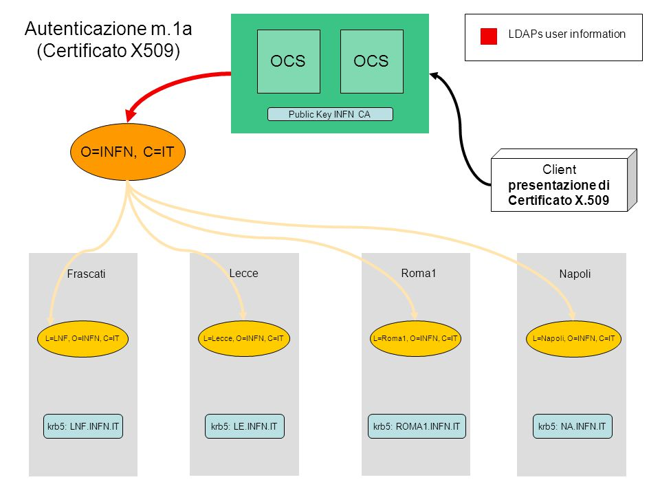 Autenticazione – Metodo 2 (Username/Password Kerberos5) OCS dovra' riconoscere il principal ed il realm dell'utente attraverso gli opportuni attributi (o singolo attributo) nel Directory centrale INFN OCS dovra' poi effettuare l'autenticazione tramite username e password attraverso le chiamate Kerberos5 del SO che sara' configurato opportunamente.