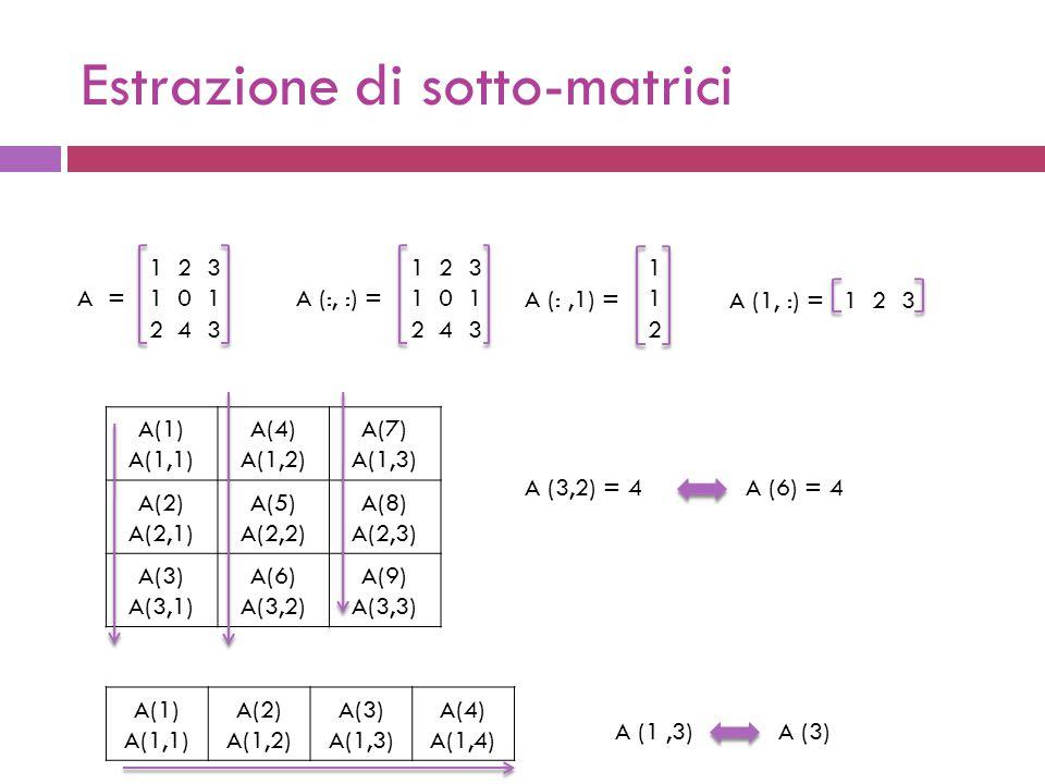 Estrazione di sotto-matrici 1 2 3 1 0 1 2 4 3 A =A (:, :) = 1 2 3 1 0 1 2 4 3 A (:,1) = 112112 A (1, :) =1 2 3 A (3,2) = 4A (6) = 4 A(1) A(1,1) A(4) A(1,2) A(7) A(1,3) A(2) A(2,1) A(5) A(2,2) A(8) A(2,3) A(3) A(3,1) A(6) A(3,2) A(9) A(3,3) A(1) A(1,1) A(2) A(1,2) A(3) A(1,3) A(4) A(1,4) A (1,3)A (3)
