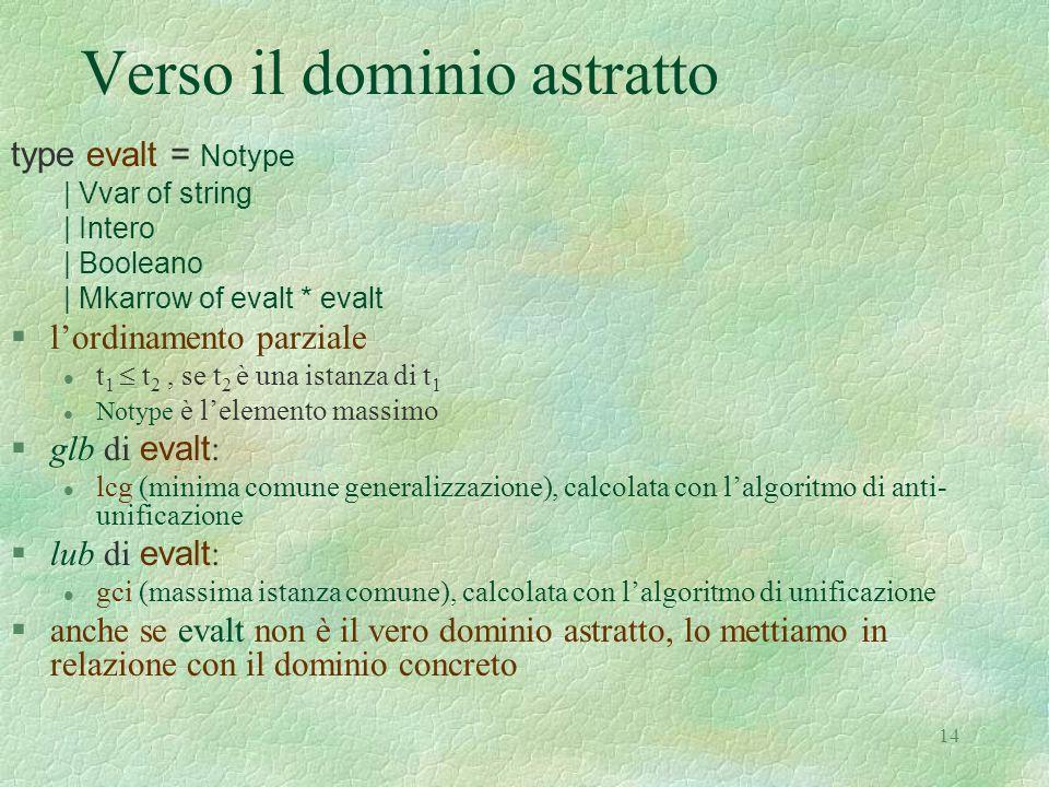 14 Verso il dominio astratto type evalt = Notype | Vvar of string | Intero | Booleano | Mkarrow of evalt * evalt §l'ordinamento parziale t 1  t 2, se