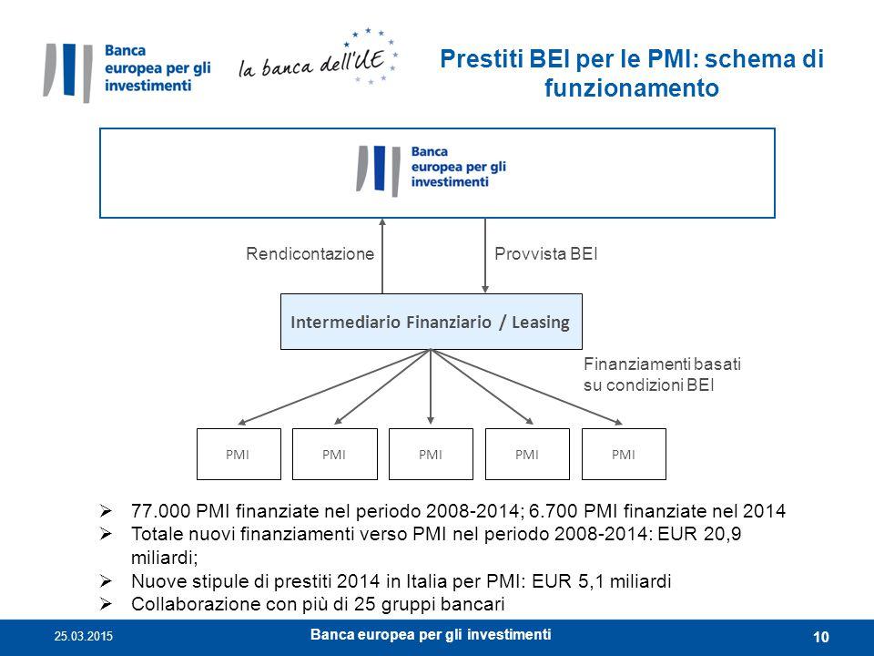 Intermediario Finanziario / Leasing Finanziamenti basati su condizioni BEI PMI Prestiti BEI per le PMI: schema di funzionamento Provvista BEIRendicont