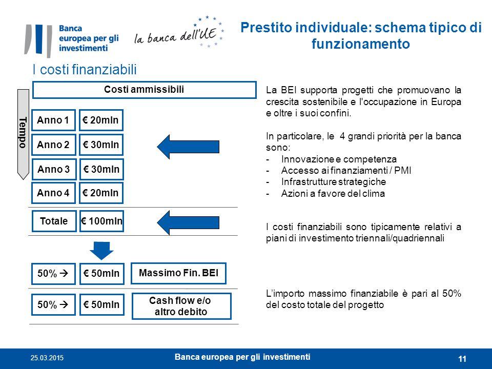 Prestito individuale: schema tipico di funzionamento I costi finanziabili Costi ammissibili Tempo Anno 1€ 20mln Anno 2€ 30mln Anno 3€ 30mln Totale€ 10