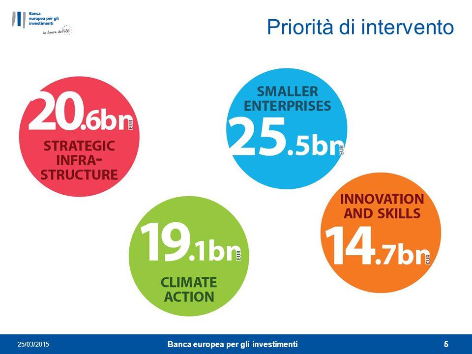 Priorità di intervento 25/03/2015 5 Banca europea per gli investimenti