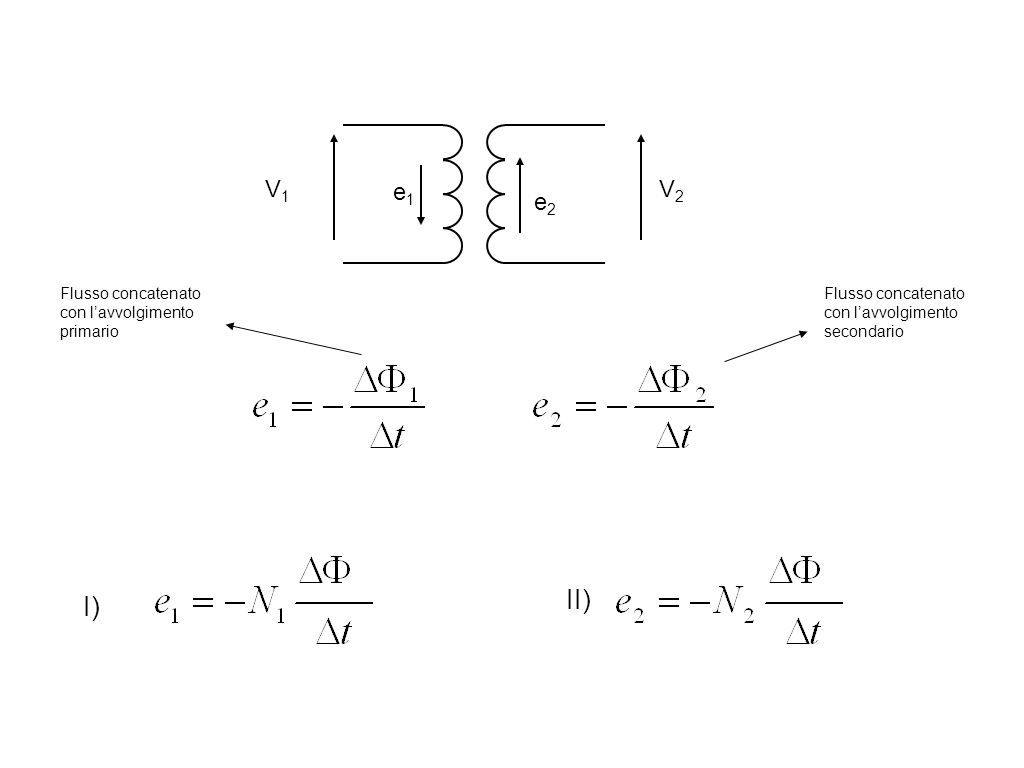 e1e1 e2e2 V2V2 V1V1 Flusso concatenato con l'avvolgimento primario Flusso concatenato con l'avvolgimento secondario I) II)