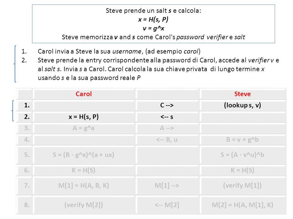 CarolSteve 1.C -->(lookup s, v) 2.x = H(s, P)<-- s 3.A = g^aA --> 4.<-- B, uB = v + g^b 5.S = (B - g^x)^(a + ux)S = (A · v^u)^b 6.K = H(S) 7.M[1] = H(A, B, K)M[1] -->(verify M[1]) 8.(verify M[2])<-- M[2]M[2] = H(A, M[1], K) Steve prende un salt s e calcola: x = H(s, P) v = g^x Steve memorizza v and s come Carol s password verifier e salt 1.Carol invia a Steve la sua username, (ad esempio carol) 2.Steve prende la entry corrispondente alla password di Carol, accede al verifier v e al salt s.
