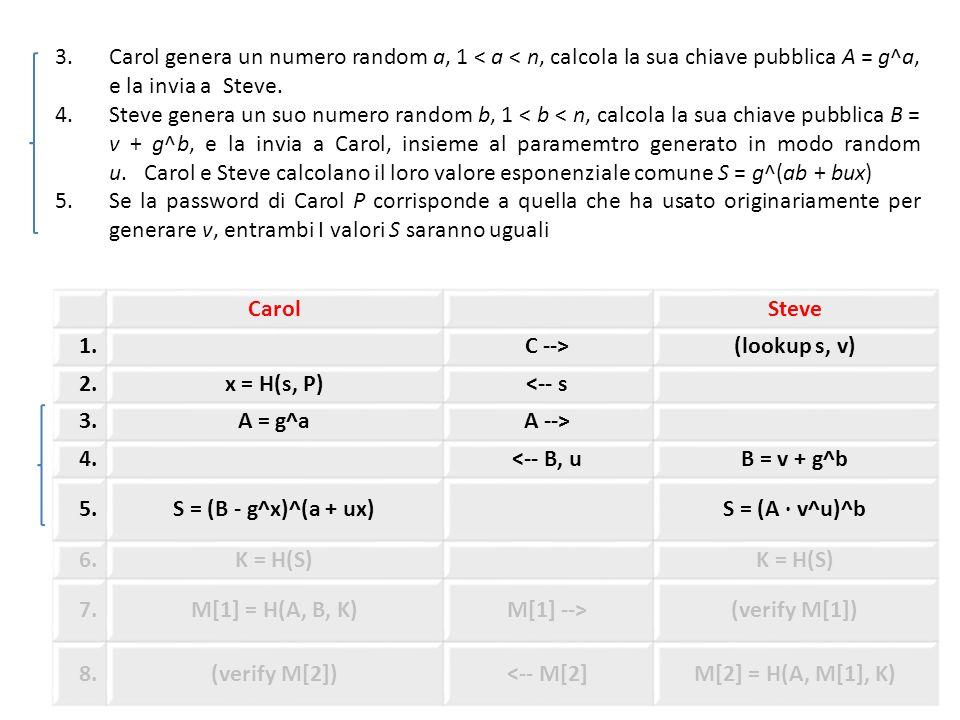 CarolSteve 1.C -->(lookup s, v) 2.x = H(s, P)<-- s 3.A = g^aA --> 4.<-- B, uB = v + g^b 5.S = (B - g^x)^(a + ux)S = (A · v^u)^b 6.K = H(S) 7.M[1] = H(A, B, K)M[1] -->(verify M[1]) 8.(verify M[2])<-- M[2]M[2] = H(A, M[1], K) 3.Carol genera un numero random a, 1 < a < n, calcola la sua chiave pubblica A = g^a, e la invia a Steve.